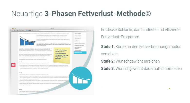 3 Phasen-Fettverlust-Methode